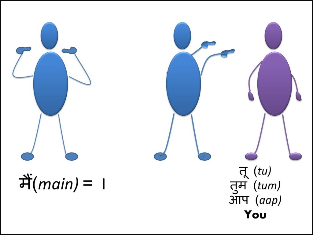 Hindi pronouns grammar